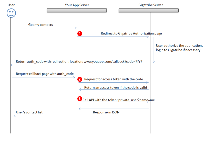 OAuth Request Process